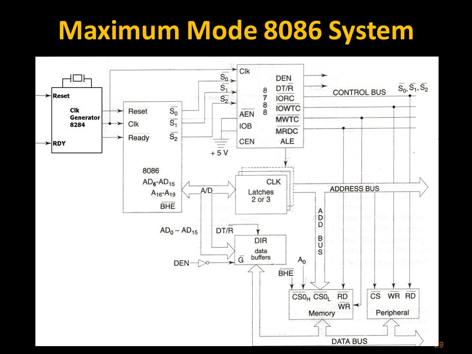functional block diagram of 8086 microprocessor energy band for conductors insulators and semiconductors ppt video online download 29 maximum mode system