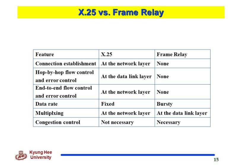 X 25 And Frame Relay Ppt | Allframes5.org