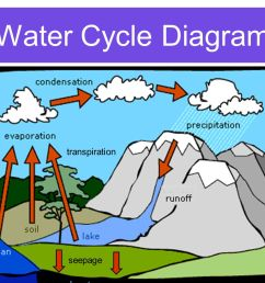 accumulation water cycle including transpiration clip jpg 1365x1024 accumulation water cycle including transpiration clip [ 1365 x 1024 Pixel ]
