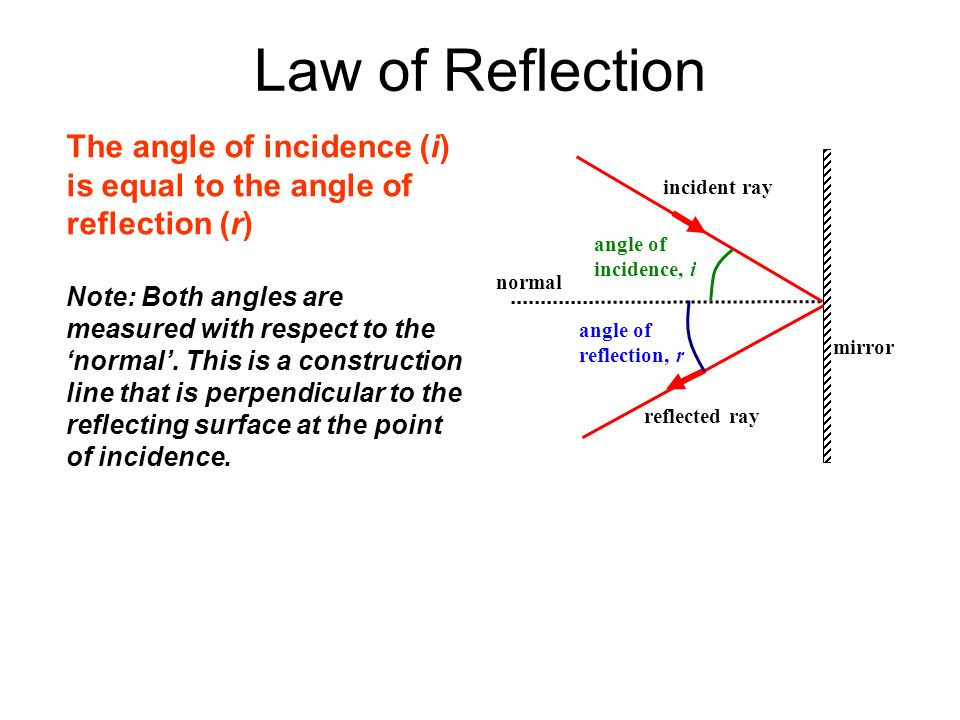 reflection ray diagram ks3 2003 malibu fuse box aqa gcse 3 2a light physics pages 234 to 253 april 10th ppt law of the angle incidence i is equal
