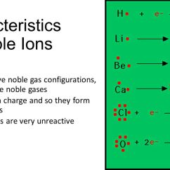 How To Make An Electron Dot Diagram Bass Guitar Wiring 2 Pickups Ions And Ionic Compounds - Ppt Download