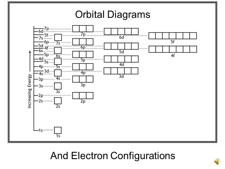 what is the orbital diagram msd ignition wiring diagrams and technotes electron configurations ppt video online 1