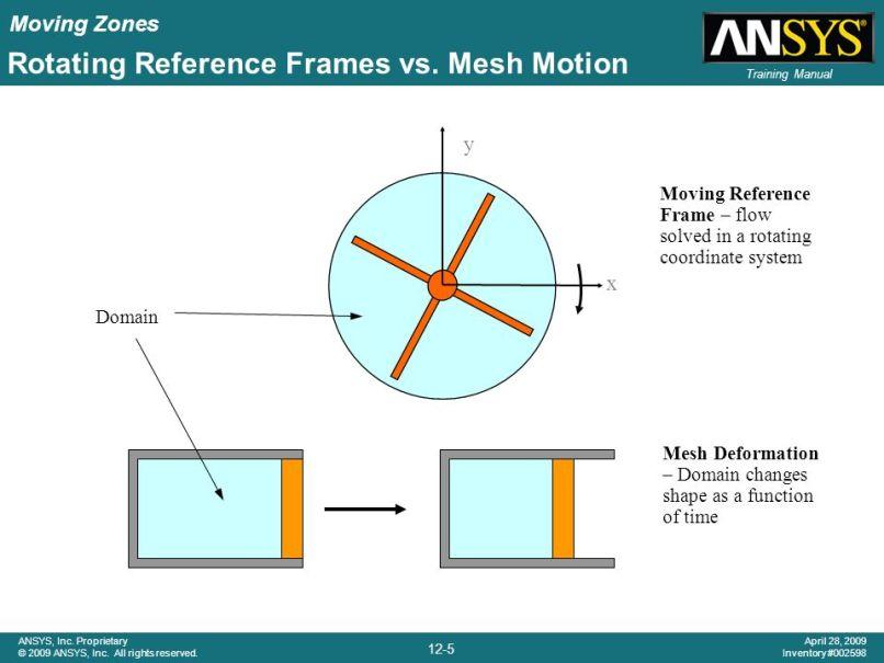 Rotating Reference Frame Fluent | Allframes5.org