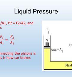fluid pressure ppt video online download diagram of liquid pressure [ 1280 x 720 Pixel ]
