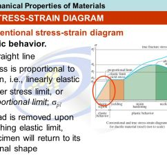 Stress Strain Diagram For Steel 80cc Motorized Bicycle Wiring Chapter Objectives Show Relationship Of And Using Experimental Methods To ...