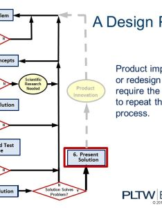 design process product improvement or redesign will require the designer to repeat also introduction engineering ppt video rh slideplayer