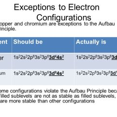 Sodium Electron Shell Diagram Bard Heat Pump Wiring Configurations - Ppt Video Online Download