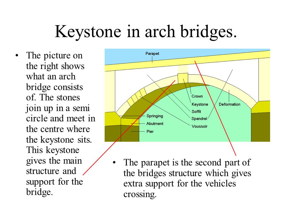 keystone arch diagram 2005 jeep wrangler ignition wiring bridges cannot bend that is why they are made 2