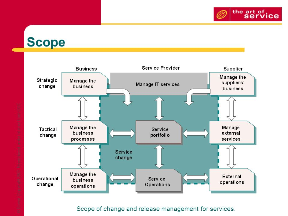 project impact diagram 1994 yamaha banshee wiring change management & itil v3 - ppt download