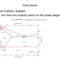 Explain Iron Carbon Equilibrium Diagram Mg Tf 160 Wiring Chapter 10 Phase Diagrams Ppt Download System Are There Any Eutectic Points On This