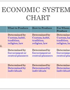 Economic systems chart also georgia performance standard and essential question ppt download rh slideplayer