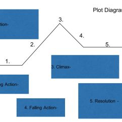 Plot Diagram For The Book Thief 2001 Hyundai Accent Ecu Wiring Lightning Diagrams Percy Jackson And Ppt Video Online Download Rh Slideplayer Com