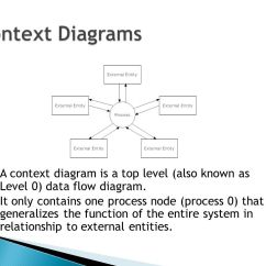 Data Flow Diagram And Context Chevy 350 5 7 Tbi Engine Dictionary Process Specification Part I Diagrams In Several Nested Layers 13