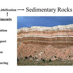 Mechanical Weathering Diagram 1992 Club Car Wiring Sedimentary Rocks Sediments Lithification Deposition Transport Erosion - Ppt Video Online Download