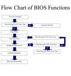 flow chart of bios functions [ 1058 x 793 Pixel ]