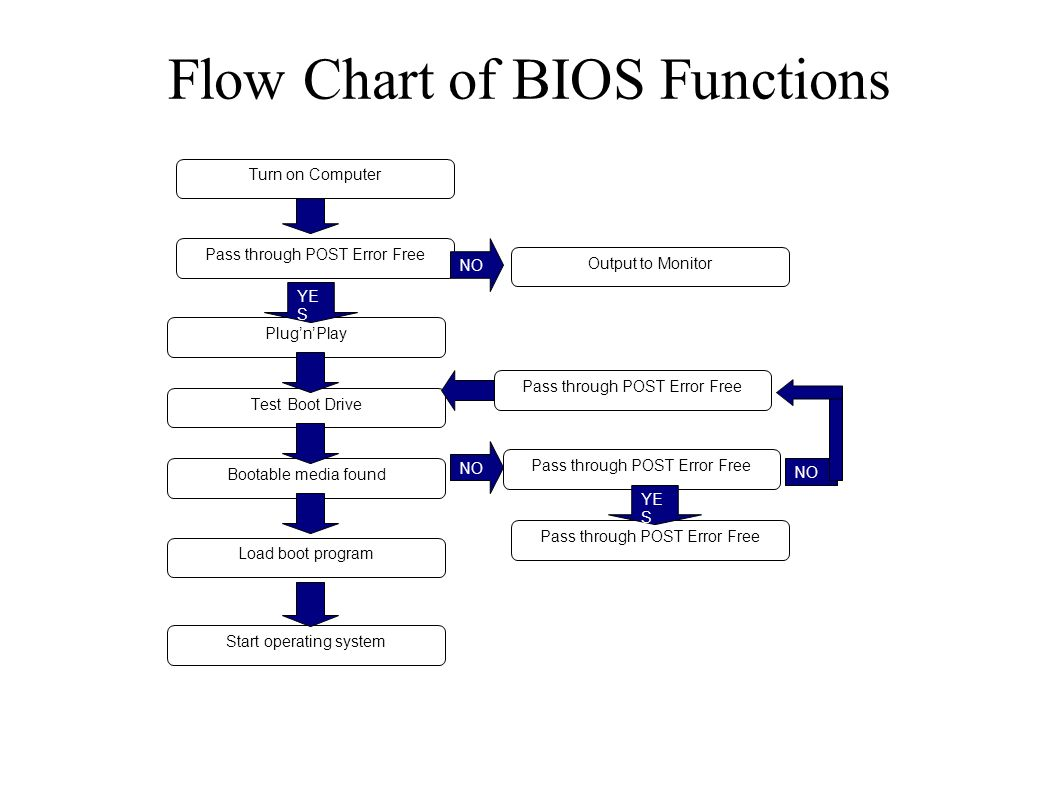 hight resolution of flow chart of bios functions