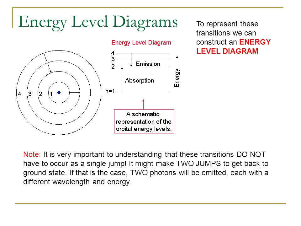 how to make an energy level diagram carrier infinity wiring notes quantum mechanics ppt download 40 diagrams