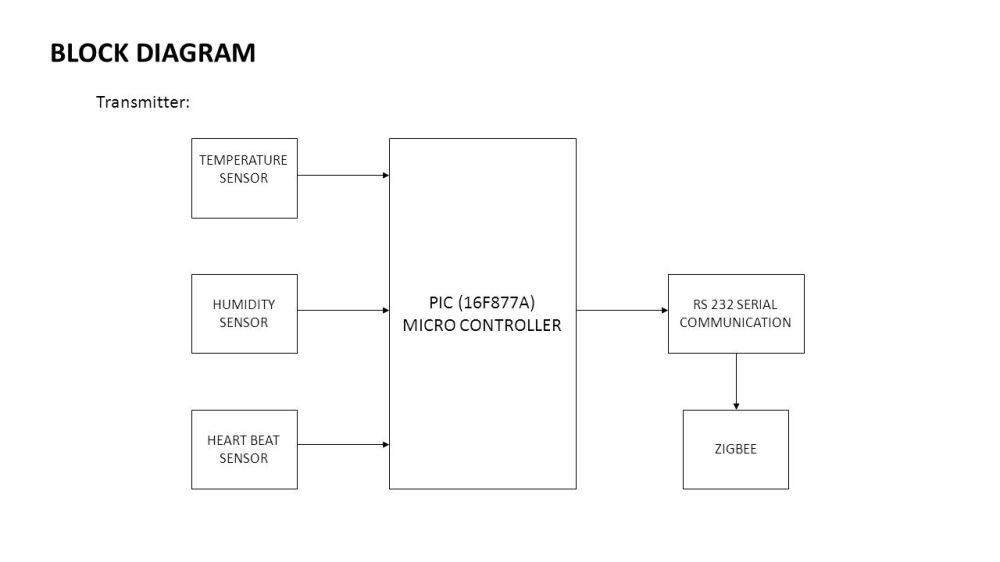 medium resolution of 4 rs 232 serial communication block diagram