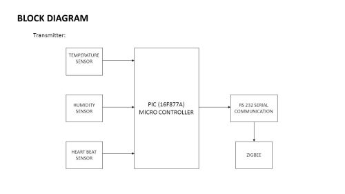 small resolution of 4 rs 232 serial communication block diagram