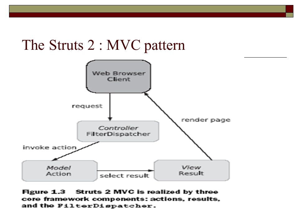 mvc struts architecture diagram pioneer stereo receiver test 2 introduction ppt download the pattern