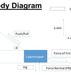 free body diagram forces to consider y axis push pull handle x axis [ 1280 x 720 Pixel ]