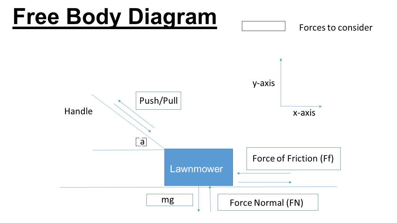 hight resolution of free body diagram forces to consider y axis push pull handle x axis