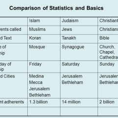 Christianity Vs Islam Venn Diagram Dodge Ram Wiring Diagrams Comparison Of Judaism And Ppt Video Online 2