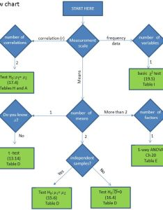 hypothesis test flow chart also ppt download rh slideplayer