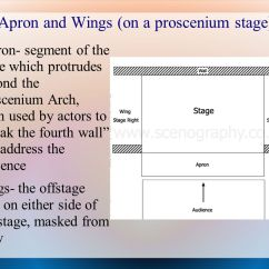 Proscenium Stage Diagram Box 2004 Sterling Truck Wiring Diagrams Theatre Staging Design Ppt Download Apron And Wings On A