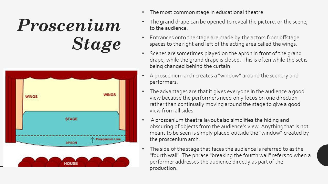 Intro To Stage Acting Ppt Download