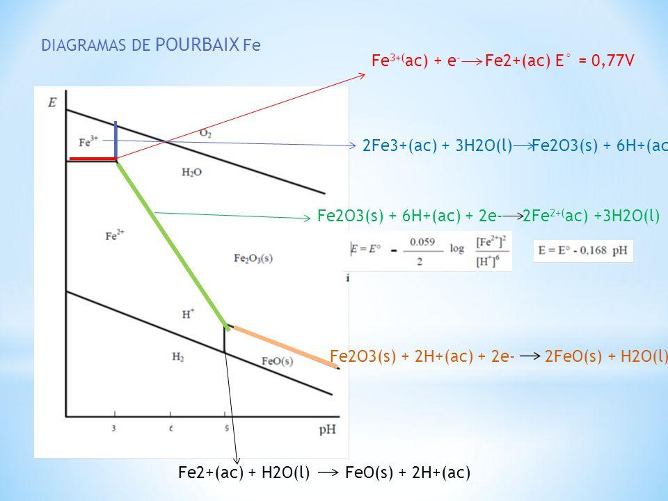 pourbaix diagram fe 4age distributor wiring mÉtodos de lixiviaciÓn - ppt descargar