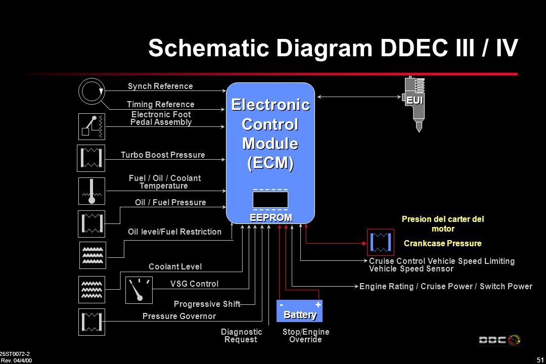 detroit diesel series 60 ecm wiring diagram 1998 ford f150 ignition switch training center would like to thank dan clark from pacific dda, tony selby ...