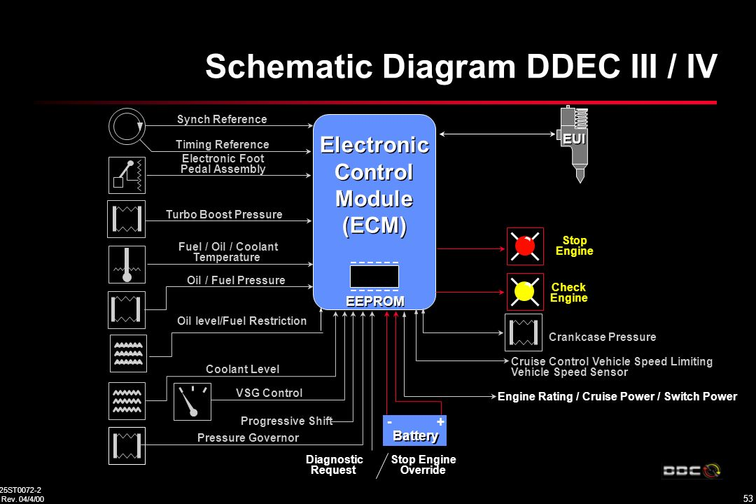 ddec 2 wiring diagram yamaha golf carts oklahoma detroit diesel training center would like to thank dan clark from pacific dda, tony selby ...