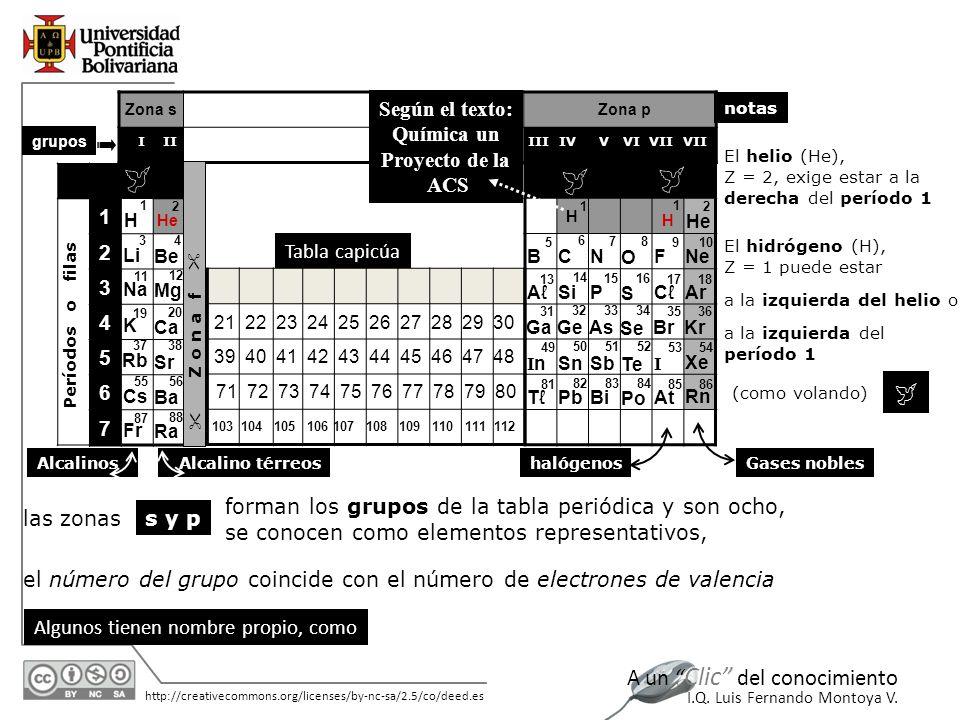 TABLA PERIÓDICA Su construcción desde la Distribución