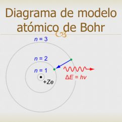 What Is A Bohr Rutherford Diagram Blank Plant And Animal Cell Modelo Atómico De Bohr. - Ppt Descargar