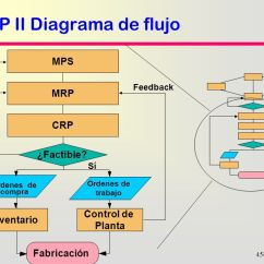 Structure Of Dbms With Diagram Honeywell Notifier Nfs 320 Wiring Planificación De Requerimientos Materiales (mrp) - Ppt Descargar