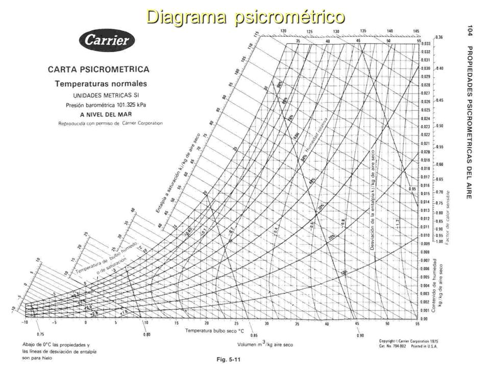 CARTA PSICROMETRICA CARRIER PDF DOWNLOAD