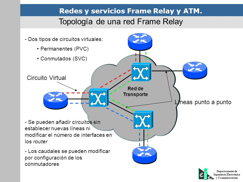 Frame Relay Circuitos Virtuales | Framess.co