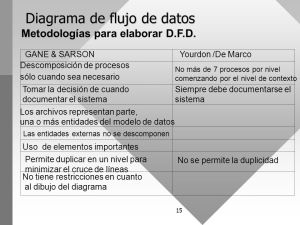 Diagramas de flujo de datos  ppt video online descargar