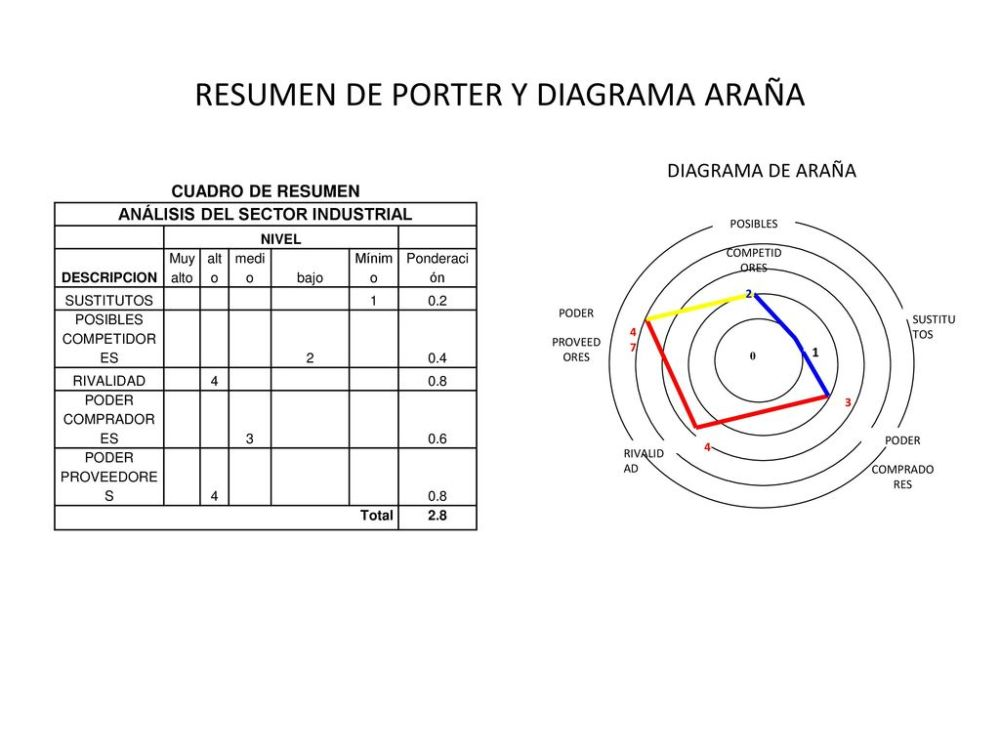 medium resolution of resumen de porter y diagrama ara a
