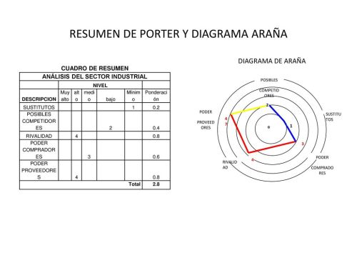 small resolution of resumen de porter y diagrama ara a