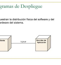 diagramas de despliegue [ 1024 x 768 Pixel ]