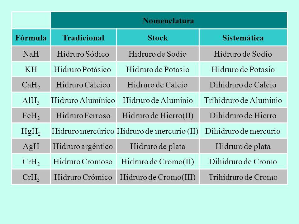 Formulacin y Nomenclatura en Qumica Inorgnica  ppt