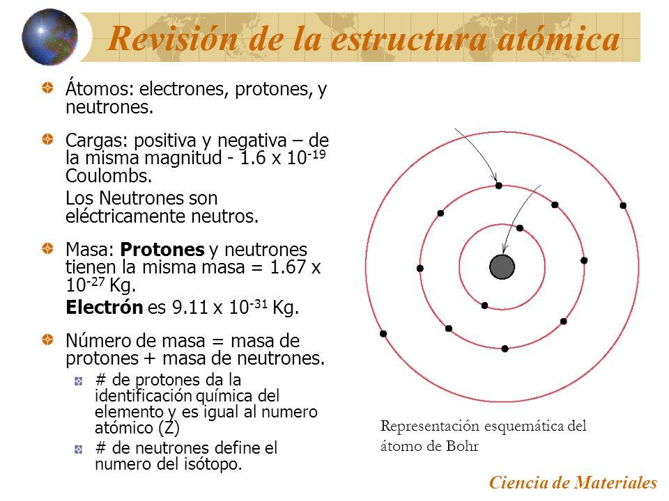 Estructura De Los Materiales Modelo Atomico De Bohr Y Enlace
