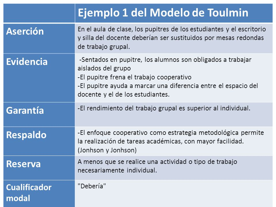 Modelo argumentativo Toulmin  ppt video online descargar