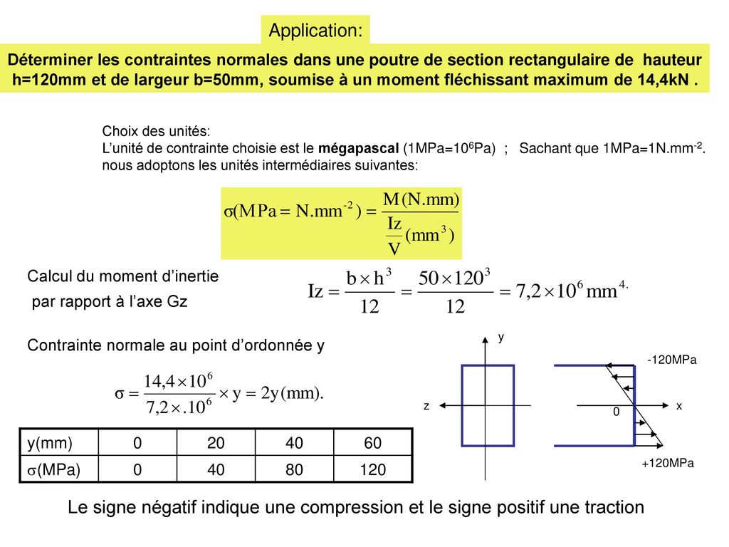 Calcul Moment D'inertie Poutre Bois