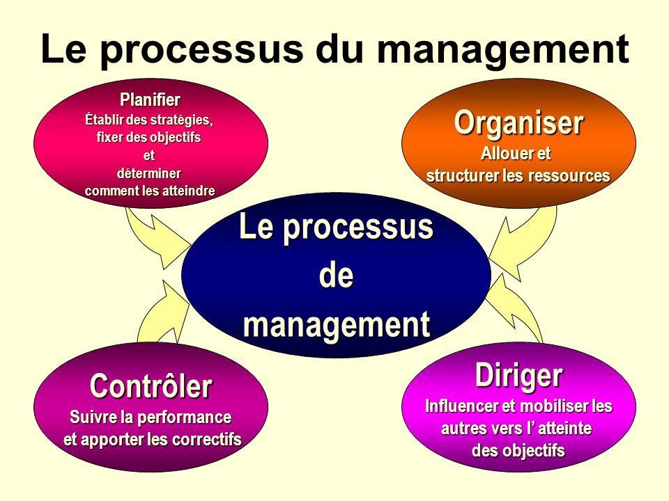 Cours 2 Les entreprises Le manager ses fonctions et son environnement  ppt tlcharger