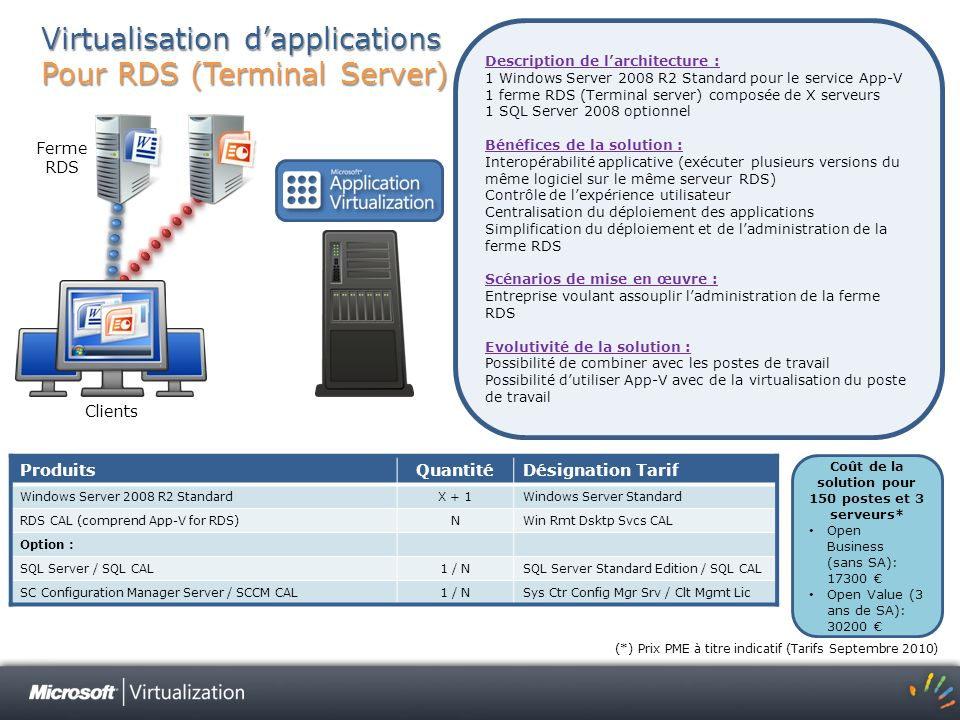 Windows Sys Administration Cover Letter
