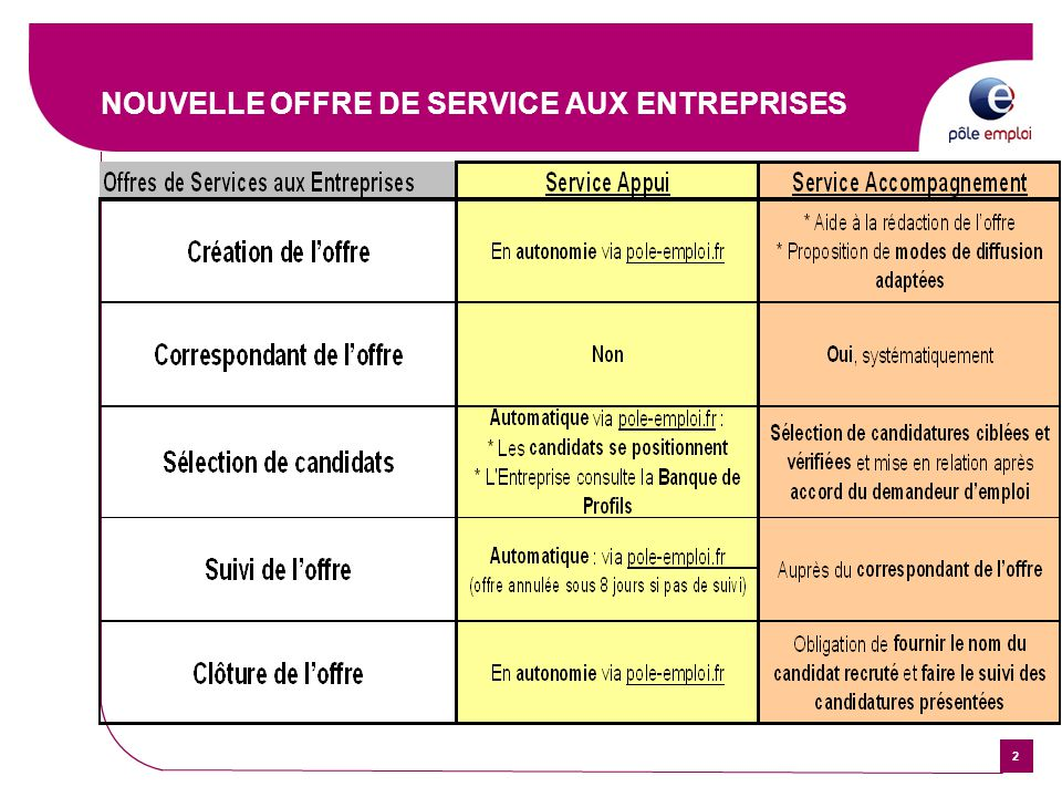 Application Cv Lecture Pole Emploi All New Resume Examples