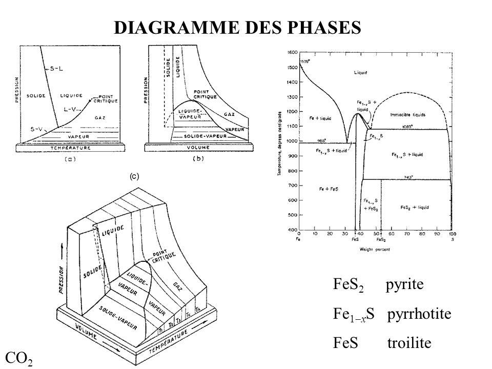 co2 phase diagram 3d